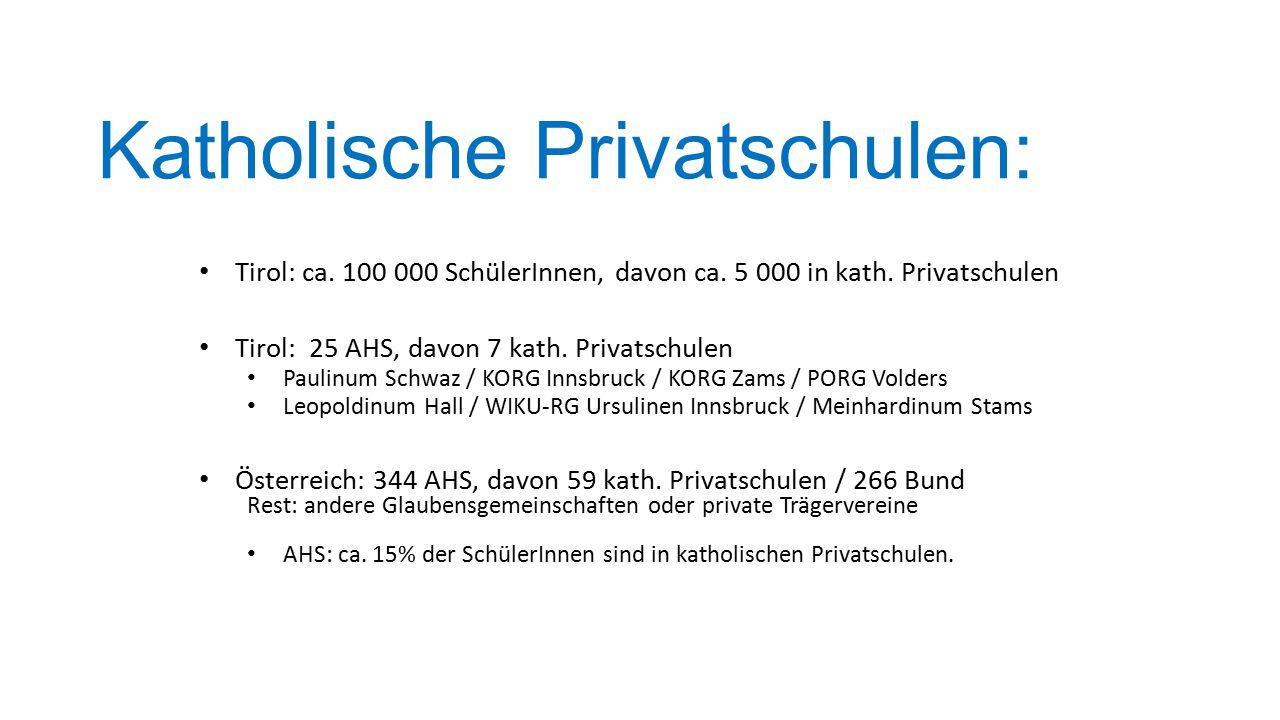 Katholische Privatschulen: Tirol: ca. 100 000 SchülerInnen, davon ca. 5 000 in kath. Privatschulen Tirol: 25 AHS, davon 7 kath. Privatschulen Paulinum