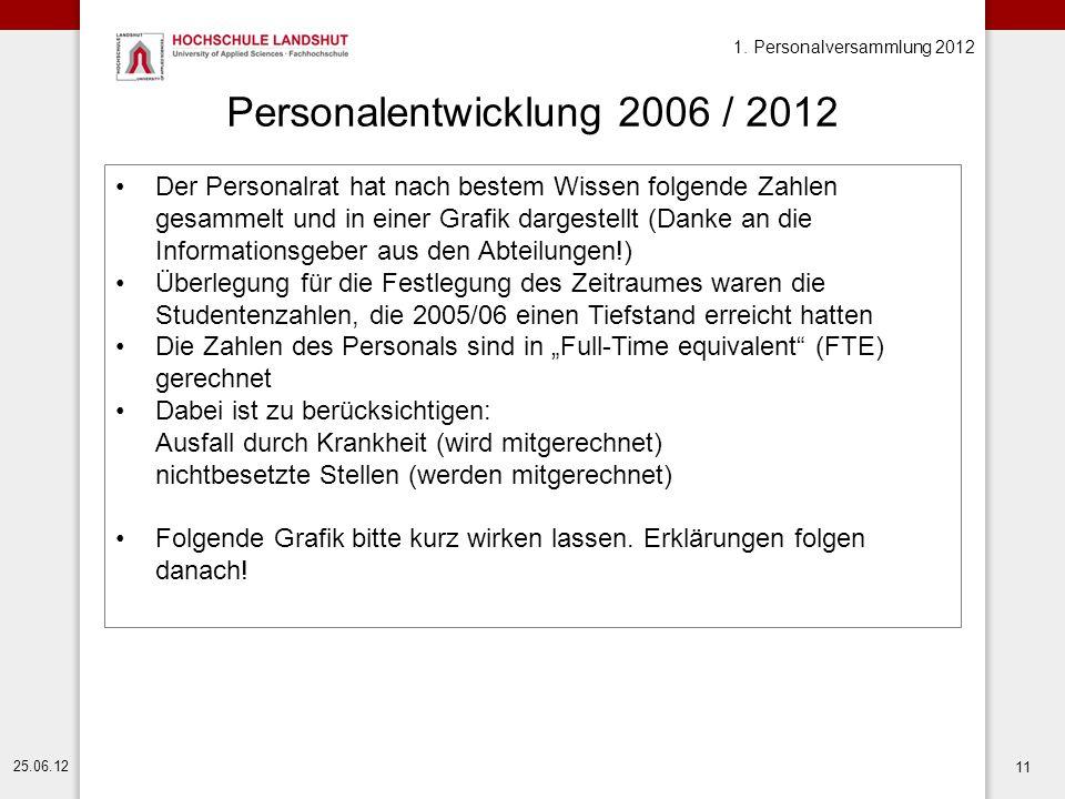 1. Personalversammlung 2012 25.06.12 11 Personalentwicklung 2006 / 2012 Der Personalrat hat nach bestem Wissen folgende Zahlen gesammelt und in einer