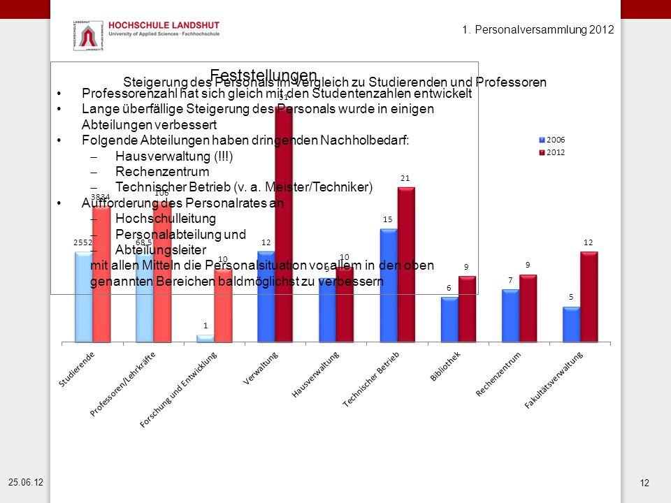 1. Personalversammlung 2012 25.06.12 12 Feststellungen Professorenzahl hat sich gleich mit den Studentenzahlen entwickelt Lange überfällige Steigerung