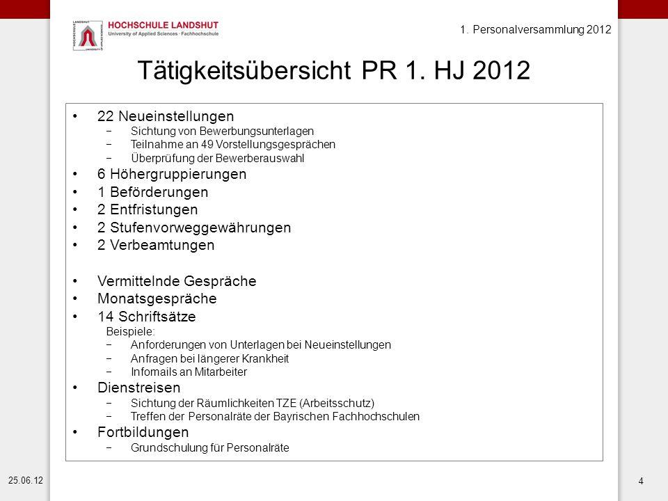 1. Personalversammlung 2012 25.06.12 4 Tätigkeitsübersicht PR 1. HJ 2012 22 Neueinstellungen  Sichtung von Bewerbungsunterlagen  Teilnahme an 49 Vor