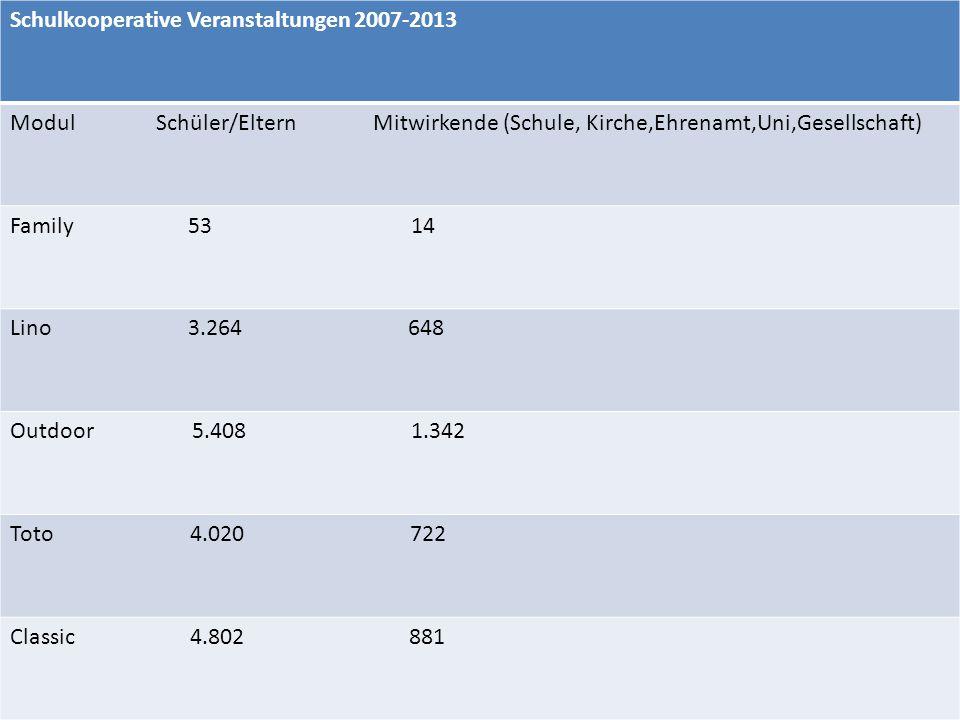 Schulkooperative Veranstaltungen 2007-2013 Modul Schüler/Eltern Mitwirkende (Schule, Kirche,Ehrenamt,Uni,Gesellschaft) Family 53 14 Lino 3.264 648 Out