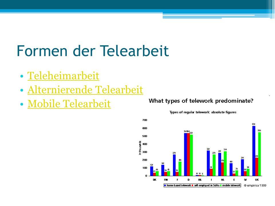 Formen der Telearbeit Teleheimarbeit Alternierende Telearbeit Mobile Telearbeit