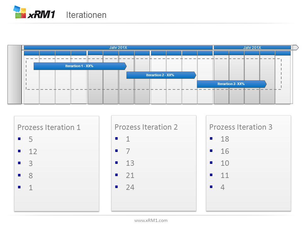 www.xRM1.com Iterationen Prozess Iteration 1  5  12  3  8  1 Prozess Iteration 1  5  12  3  8  1 Prozess Iteration 2  1  7  13  21  24 Prozess Iteration 2  1  7  13  21  24 Prozess Iteration 3  18  16  10  11  4 Prozess Iteration 3  18  16  10  11  4 Jahr 201X Iterartion 2 - XX% Iterartion 1 - XX% Jahr 201X Iterartion 2- XX%