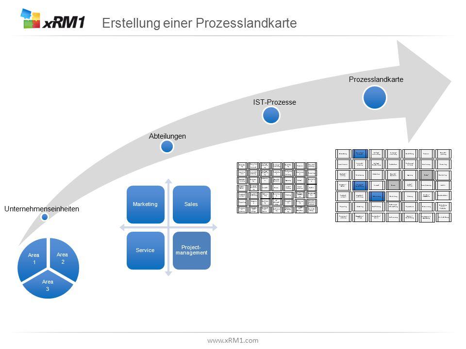 www.xRM1.com Erstellung einer Prozesslandkarte