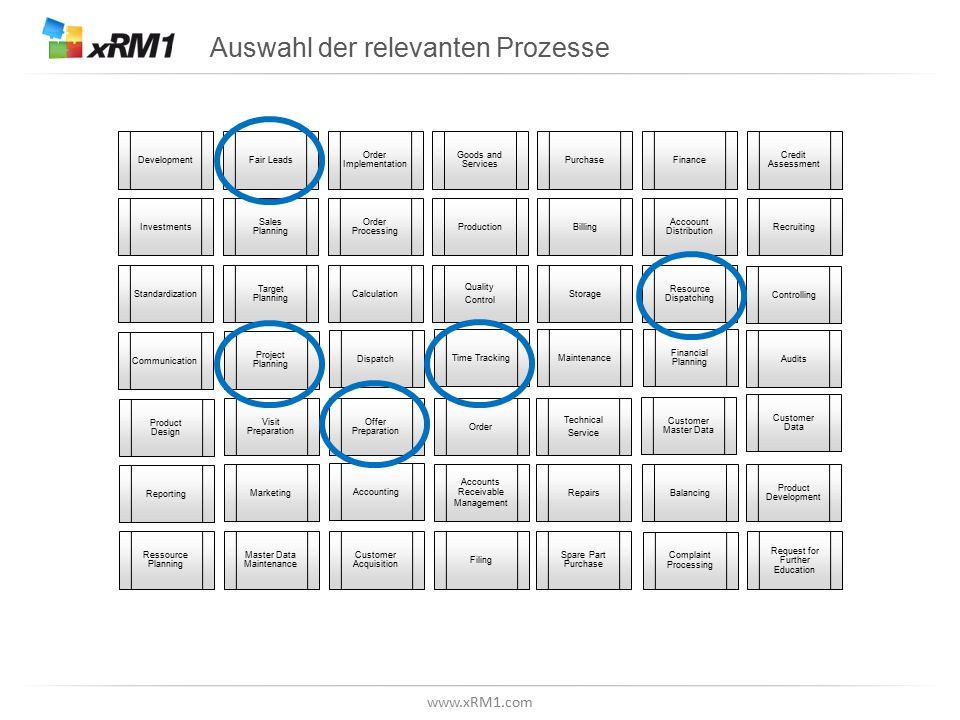 www.xRM1.com Auswahl der relevanten Prozesse