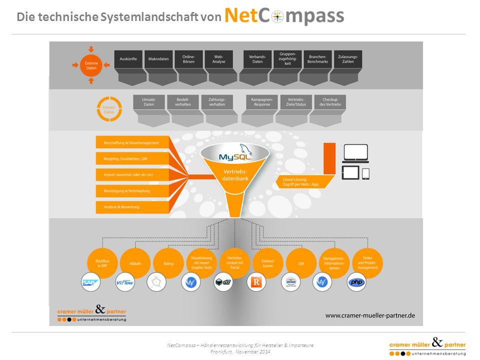 NetCompass – Händlernetzentwicklung für Hersteller & Importeure Frankfurt, November 2014 Die technische Systemlandschaft von
