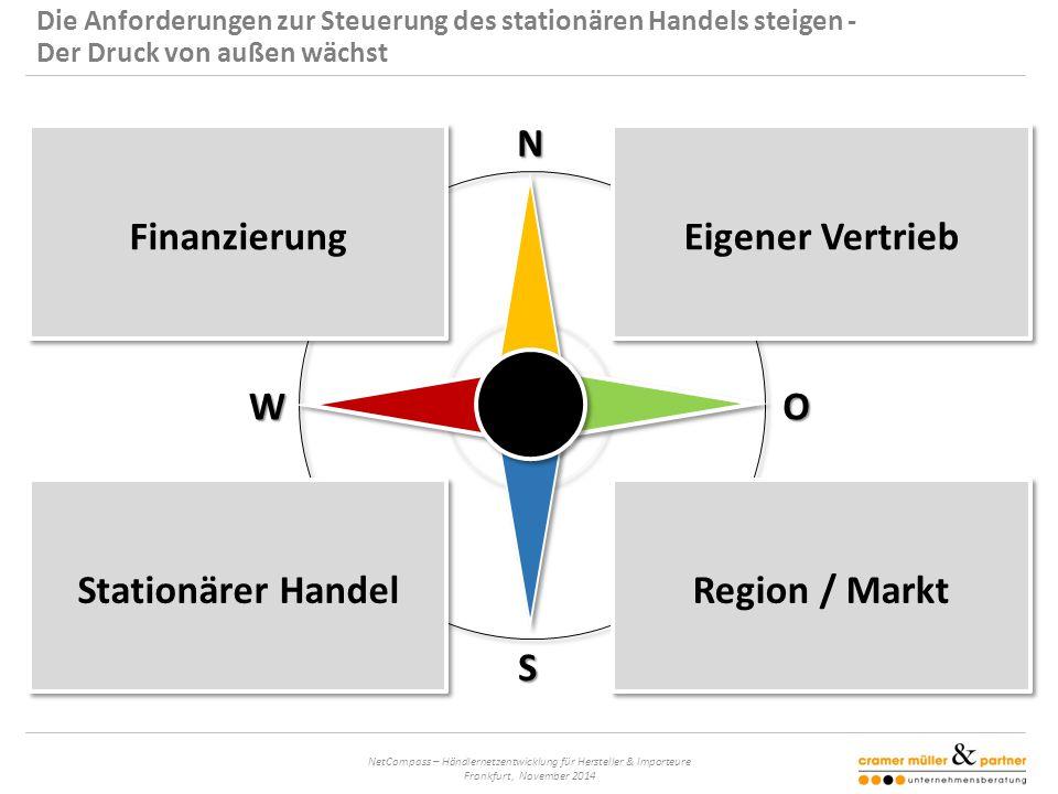 NetCompass – Händlernetzentwicklung für Hersteller & Importeure Frankfurt, November 2014 N S OW Die Anforderungen zur Steuerung des stationären Handels steigen - Der Druck von außen wächst Eigener Vertrieb Region / Markt Finanzierung Stationärer Handel