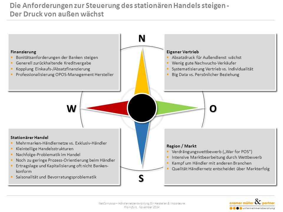 NetCompass – Händlernetzentwicklung für Hersteller & Importeure Frankfurt, November 2014 N S OW Area Development Standorte besetzen Dealer Control Händler stärken Finance & Risk Monitor Risiken minimieren Gibt Orientierung: von cm&p Sales Radar Absatz steigern