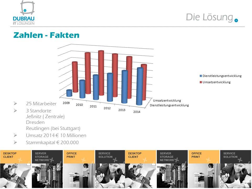  25 Mitarbeiter  3 Standorte Jeßnitz ( Zentrale) Dresden Reutlingen (bei Stuttgart)  Umsatz 2014 € 10 Millionen  Stammkapital € 200.000 Zahlen - F