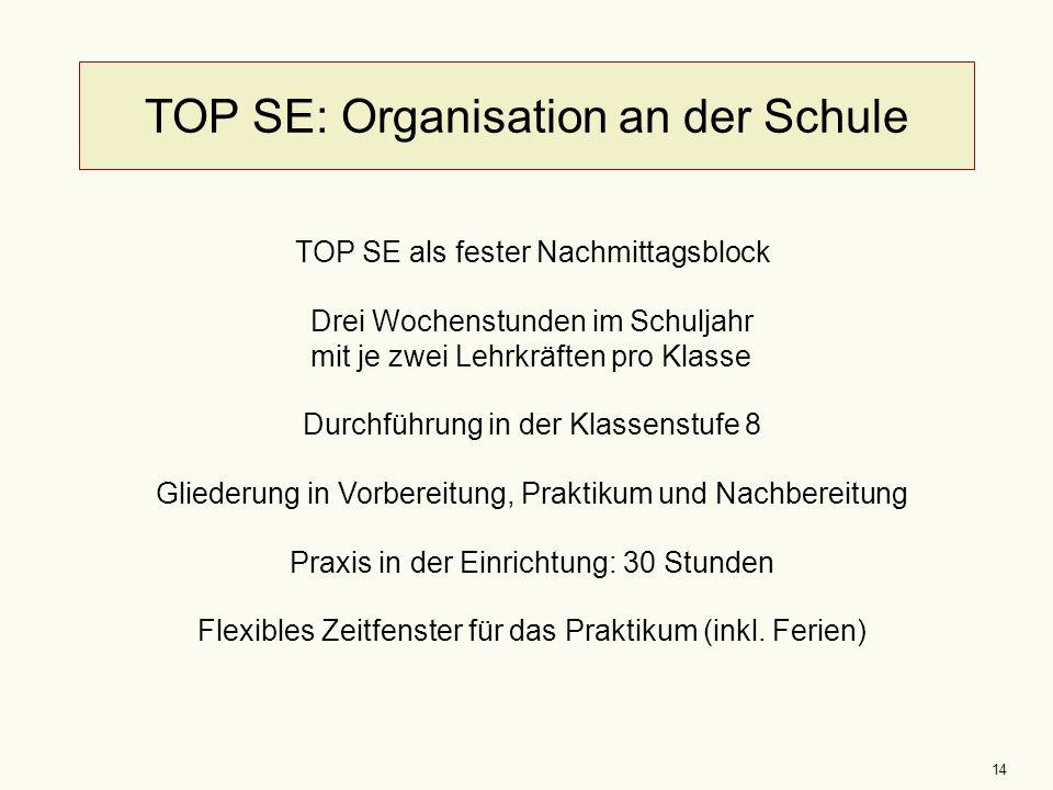 14 TOP SE: Organisation an der Schule TOP SE als fester Nachmittagsblock Drei Wochenstunden im Schuljahr mit je zwei Lehrkräften pro Klasse Durchführu