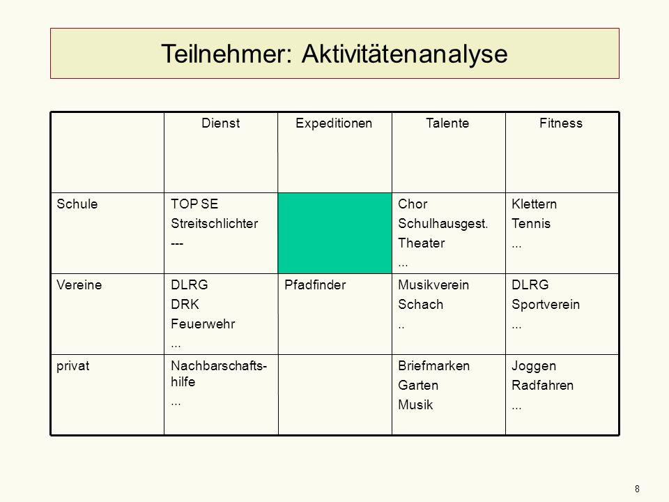 8 Teilnehmer: Aktivitätenanalyse DienstExpeditionenTalenteFitness SchuleTOP SE Streitschlichter --- Chor Schulhausgest. Theater... Klettern Tennis...