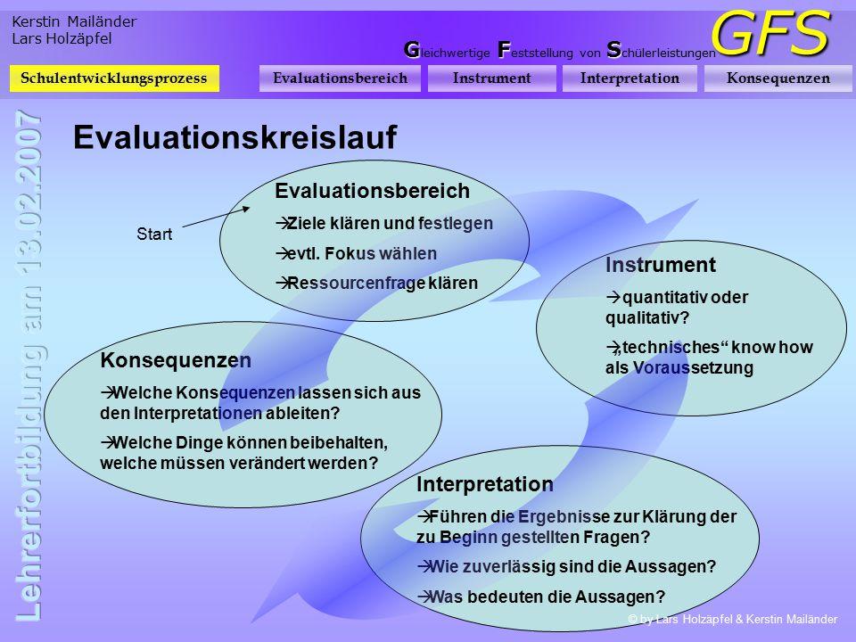 Kerstin Mailänder Lars Holzäpfel GFS GFS G leichwertige F eststellung von S chülerleistungen Evaluationskreislauf SchulentwicklungsprozessEvaluationsb