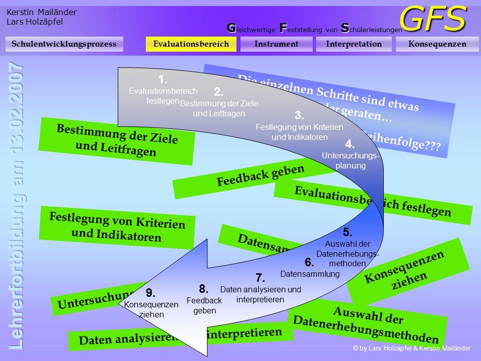 Kerstin Mailänder Lars Holzäpfel GFS GFS G leichwertige F eststellung von S chülerleistungen SchulentwicklungsprozessEvaluationsbereichInstrumentInter