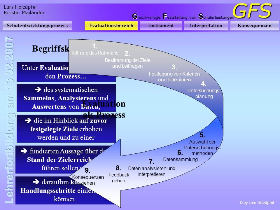 Lars Holzäpfel Kerstin Mailänder GFS GFS G leichwertige F eststellung von S chülerleistungen SchulentwicklungsprozessEvaluationsbereichInstrumentInterpretationKonsequenzen Wozu evaluieren.