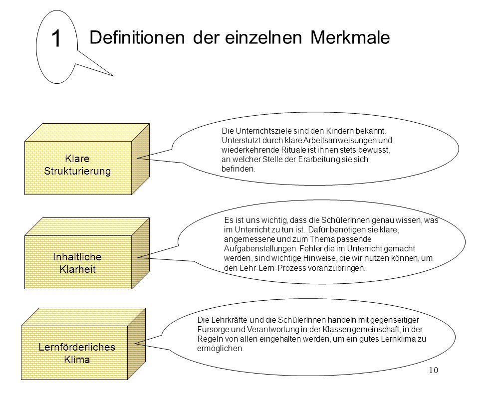 10 1 Definitionen der einzelnen Merkmale Klare Strukturierung Lernförderliches Klima Inhaltliche Klarheit Die Unterrichtsziele sind den Kindern bekannt.
