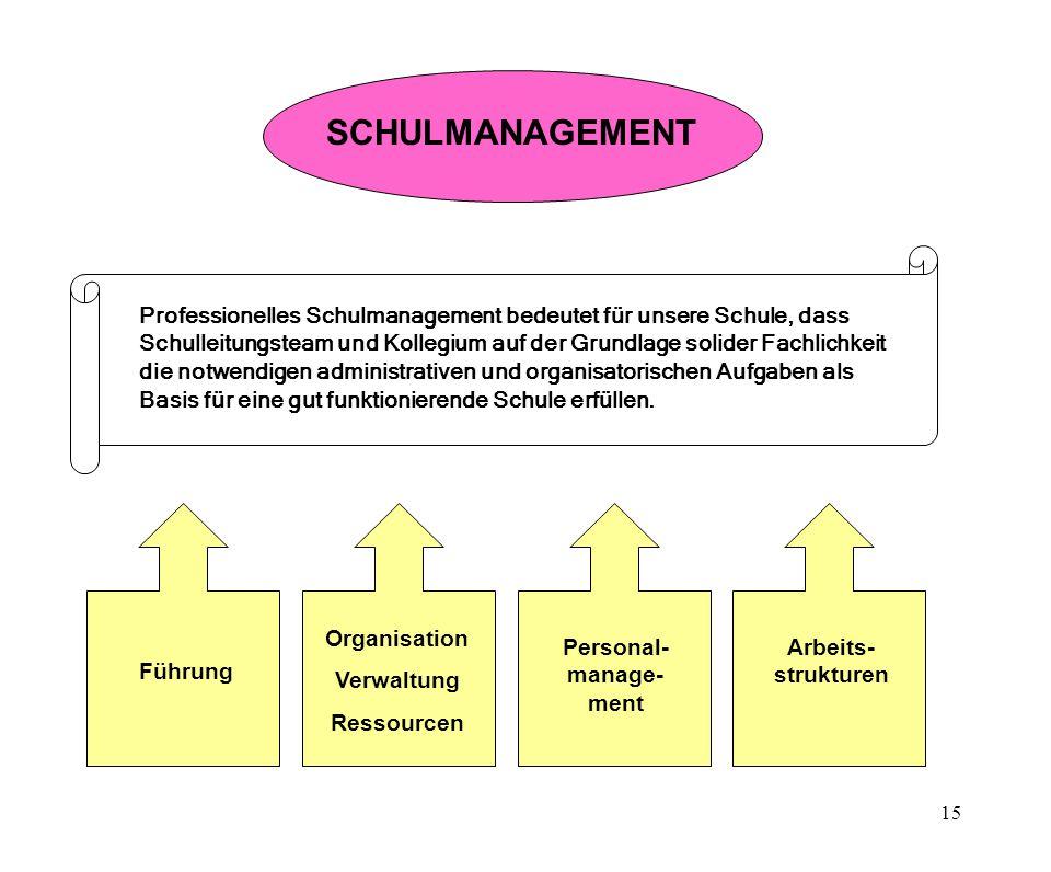 15 SCHULMANAGEMENT Professionelles Schulmanagement bedeutet für unsere Schule, dass Schulleitungsteam und Kollegium auf der Grundlage solider Fachlichkeit die notwendigen administrativen und organisatorischen Aufgaben als Basis für eine gut funktionierende Schule erfüllen.