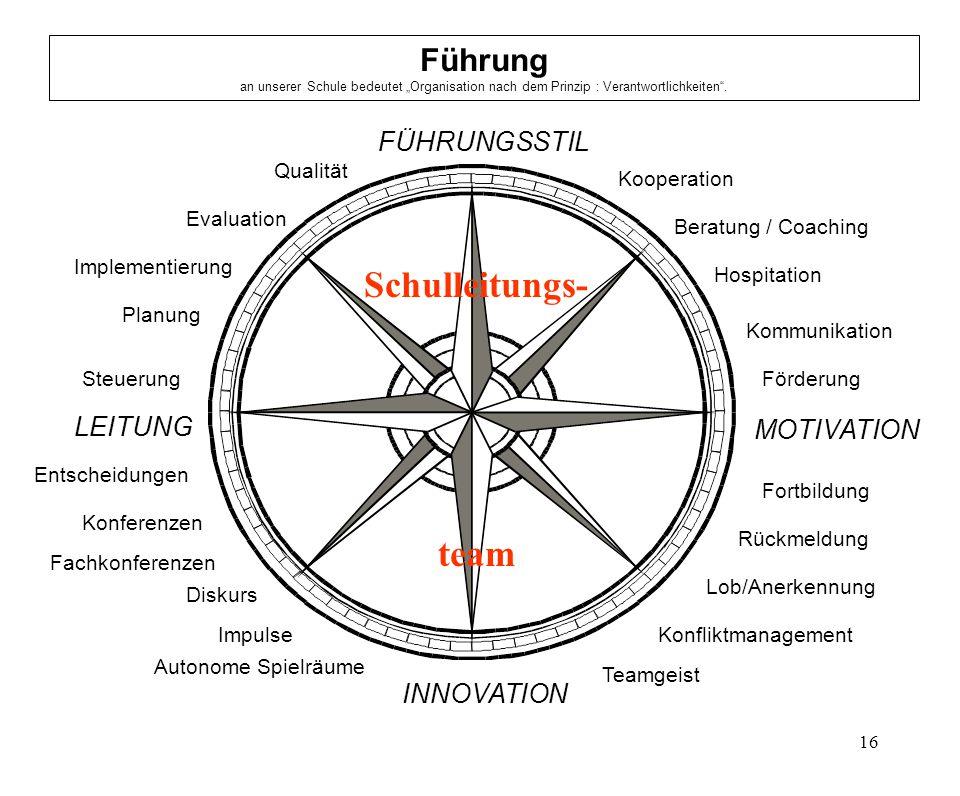 16 FÜHRUNGSSTIL MOTIVATION INNOVATION LEITUNG Beratung / Coaching Hospitation Kommunikation Förderung Fortbildung Rückmeldung Konfliktmanagement Teamg