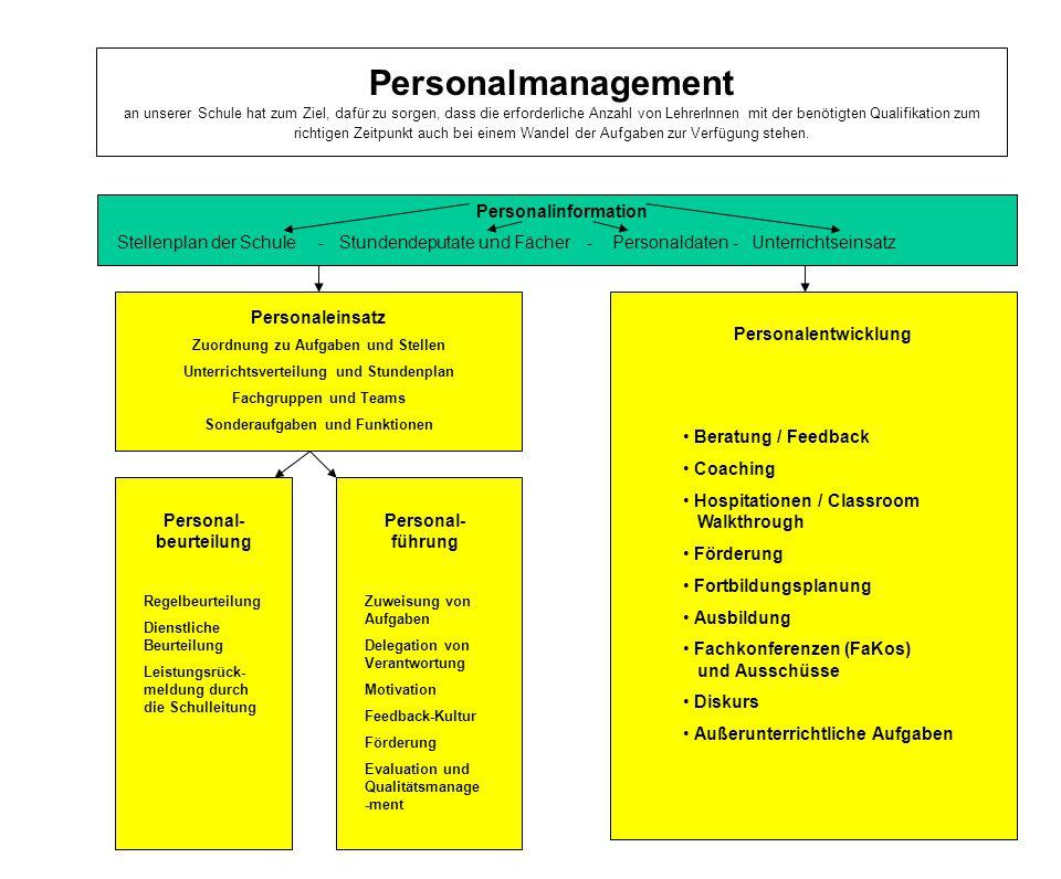 18 Personalmanagement an unserer Schule hat zum Ziel, dafür zu sorgen, dass die erforderliche Anzahl von LehrerInnen mit der benötigten Qualifikation