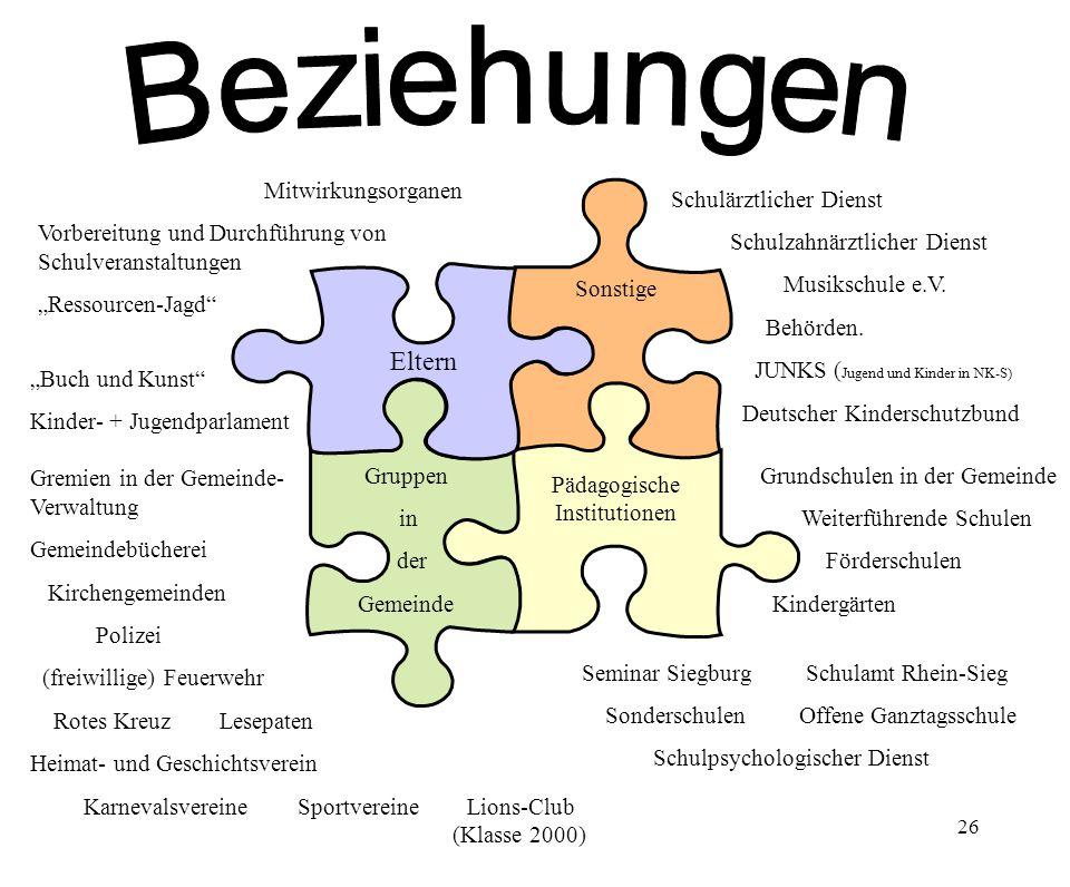26 Eltern Sonstige Gruppen in der Gemeinde Pädagogische Institutionen Schulärztlicher Dienst Schulzahnärztlicher Dienst Musikschule e.V. Behörden. JUN