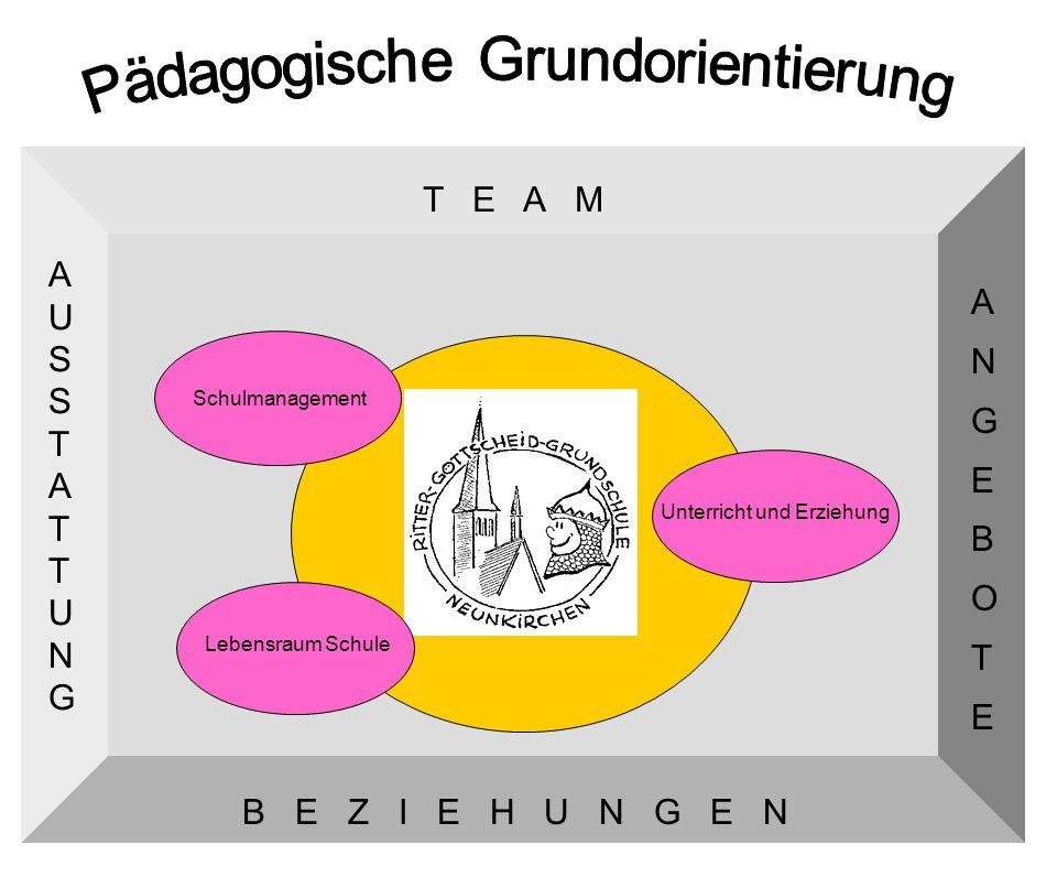 26 Eltern Sonstige Gruppen in der Gemeinde Pädagogische Institutionen Schulärztlicher Dienst Schulzahnärztlicher Dienst Musikschule e.V.