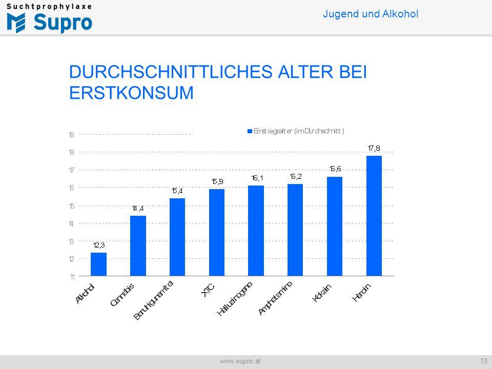 13www.supro.at Jugend und Alkohol DURCHSCHNITTLICHES ALTER BEI ERSTKONSUM