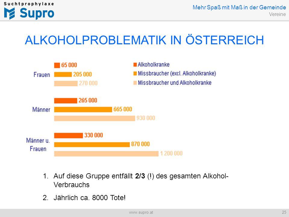 Jugend und Alkohol 25www.supro.at ALKOHOLPROBLEMATIK IN ÖSTERREICH 1.Auf diese Gruppe entfällt 2/3 (!) des gesamten Alkohol- Verbrauchs 2.Jährlich ca.
