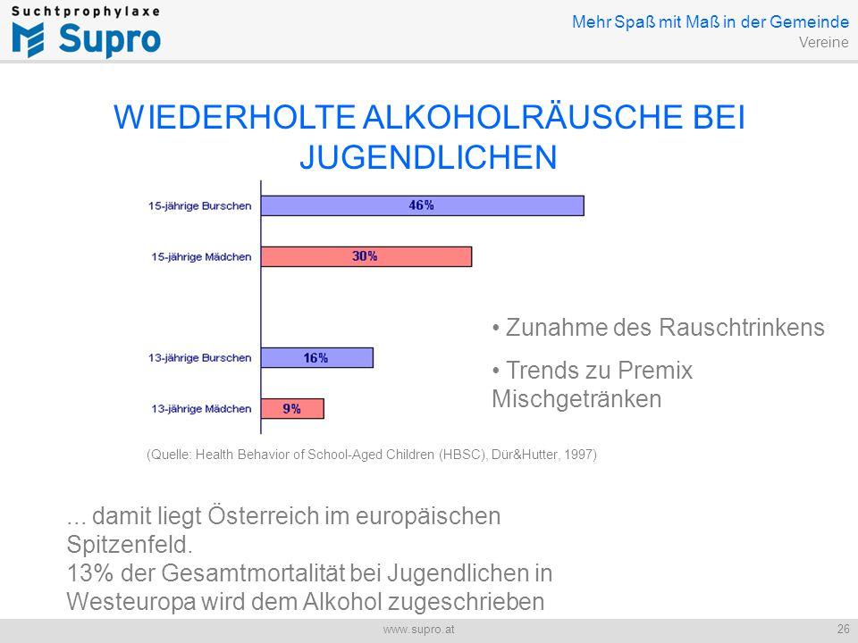 Jugend und Alkohol 26www.supro.at WIEDERHOLTE ALKOHOLRÄUSCHE BEI JUGENDLICHEN...