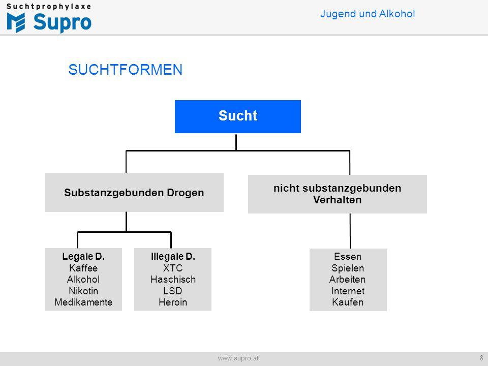 Jugend und Alkohol 8www.supro.at Sucht Substanzgebunden Drogen nicht substanzgebunden Verhalten Legale D.