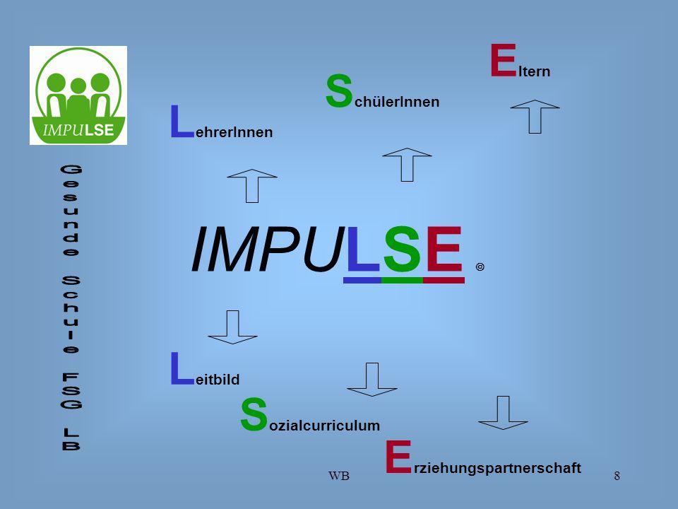 WB8 L ehrerInnen S chülerInnen E ltern L eitbild S ozialcurriculum E rziehungspartnerschaft IMPULSE 
