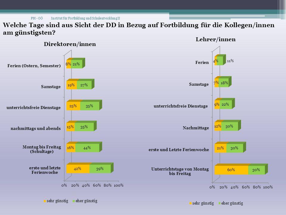 Welche Tage sind aus Sicht der DD in Bezug auf Fortbildung für die Kollegen/innen am günstigsten? PH - OÖ Institut für Fortbildung und Schulentwicklun