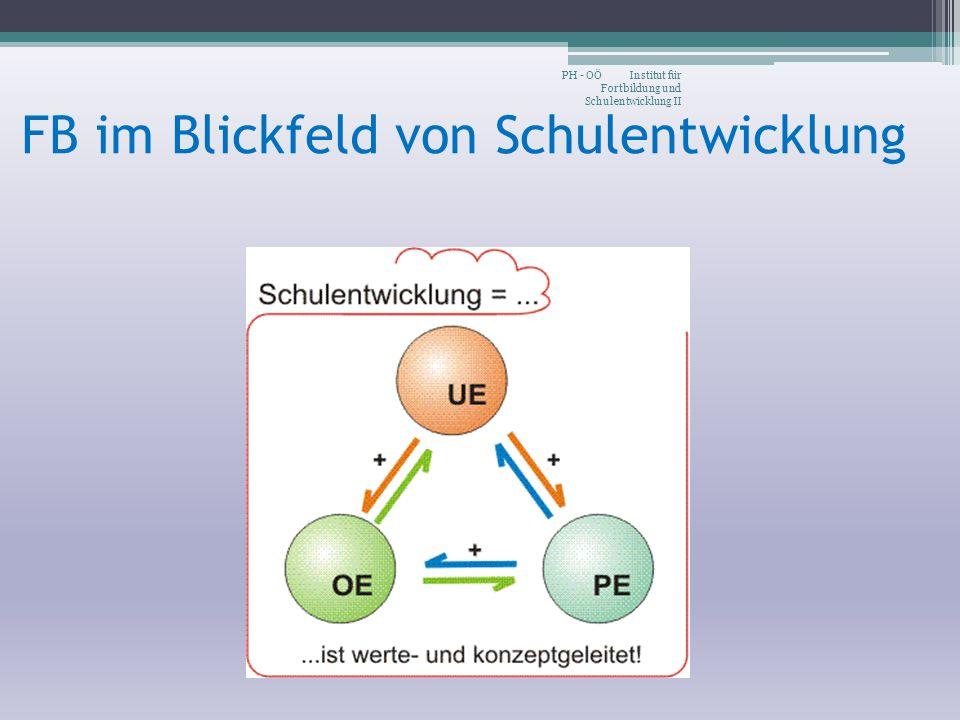 FB im Blickfeld von Schulentwicklung PH - OÖ Institut für Fortbildung und Schulentwicklung II