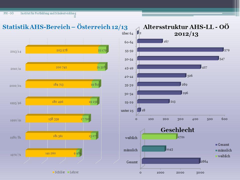 Statistik AHS-Bereich – Österreich 12/13