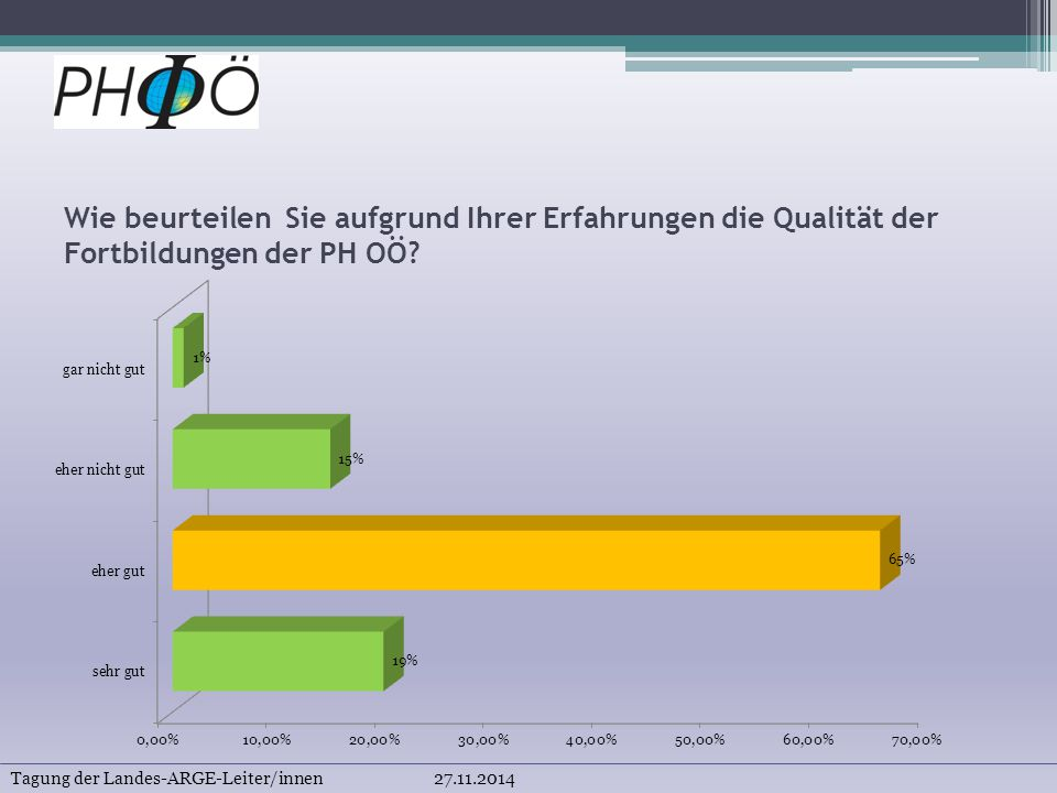 Tagung der Landes-ARGE-Leiter/innen27.11.2014 Wie beurteilen Sie aufgrund Ihrer Erfahrungen die Qualität der Fortbildungen der PH OÖ?