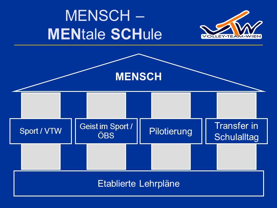 MENSCH – MENtale SCHule Geist im Sport / ÖBS Pilotierung Etablierte Lehrpläne Sport / VTW Transfer in Schulalltag MENSCH