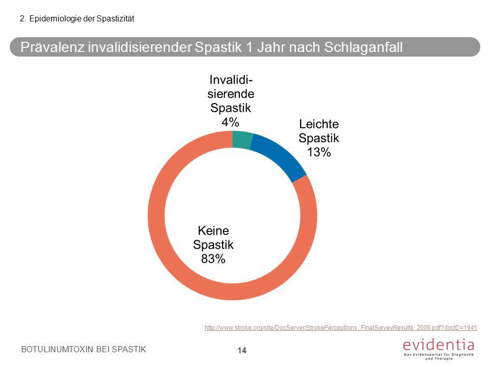 Prävalenz invalidisierender Spastik 1 Jahr nach Schlaganfall BOTULINUMTOXIN BEI SPASTIK 14 2. Epidemiologie der Spastizität http://www.stroke.org/site