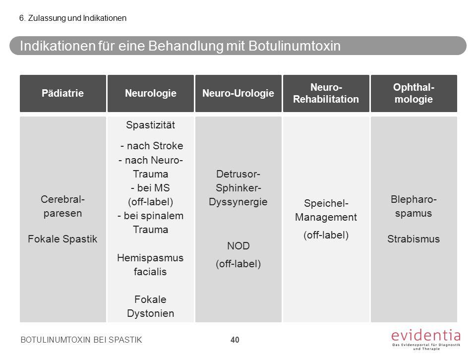Indikationen für eine Behandlung mit Botulinumtoxin BOTULINUMTOXIN BEI SPASTIK 6. Zulassung und Indikationen 40 PädiatrieNeurologieNeuro-Urologie Neur