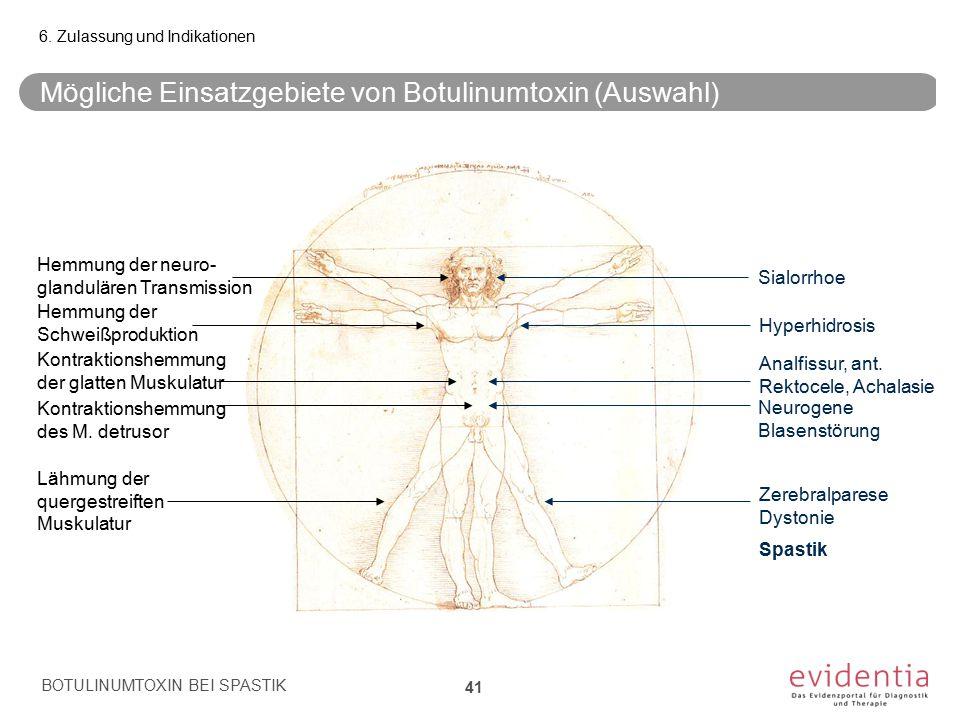 Mögliche Einsatzgebiete von Botulinumtoxin (Auswahl) BOTULINUMTOXIN BEI SPASTIK 41 6. Zulassung und Indikationen Hemmung der neuro- glandulären Transm
