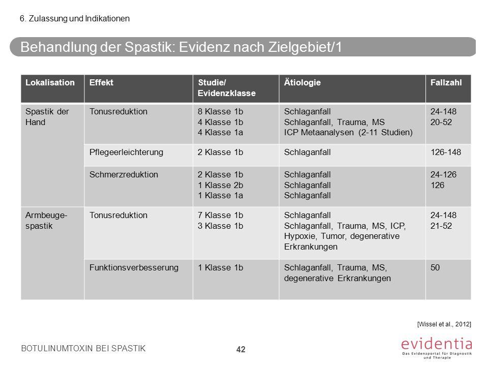 Behandlung der Spastik: Evidenz nach Zielgebiet/1 BOTULINUMTOXIN BEI SPASTIK 42 6. Zulassung und Indikationen LokalisationEffektStudie/ Evidenzklasse