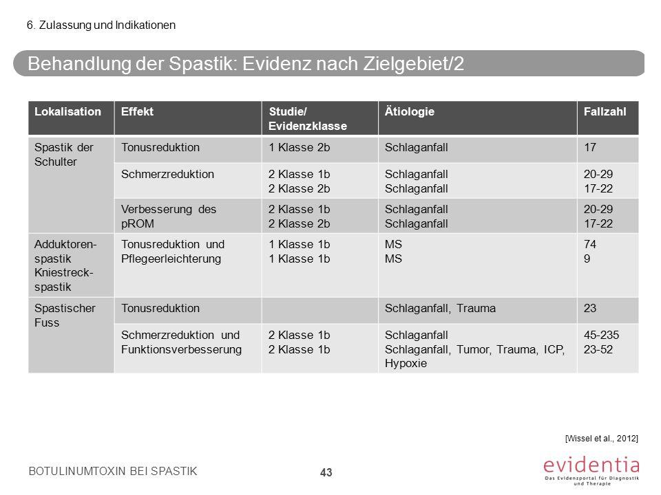 Behandlung der Spastik: Evidenz nach Zielgebiet/2 BOTULINUMTOXIN BEI SPASTIK 43 6. Zulassung und Indikationen [Wissel et al., 2012] LokalisationEffekt