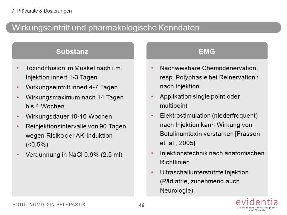 Wirkungseintritt und pharmakologische Kenndaten BOTULINUMTOXIN BEI SPASTIK 46 7. Präparate & Dosierungen EMG Nachweisbare Chemodenervation, resp. Poly