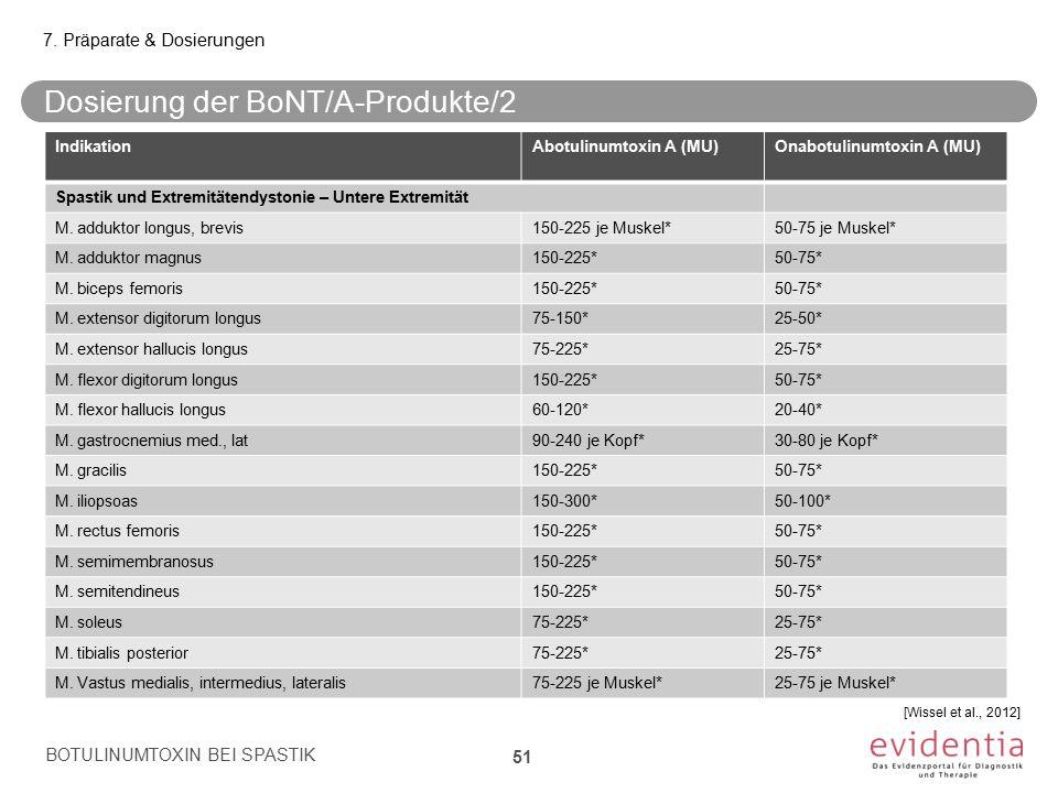 IndikationAbotulinumtoxin A (MU)Onabotulinumtoxin A (MU) Spastik und Extremitätendystonie – Untere Extremität M. adduktor longus, brevis150-225 je Mus