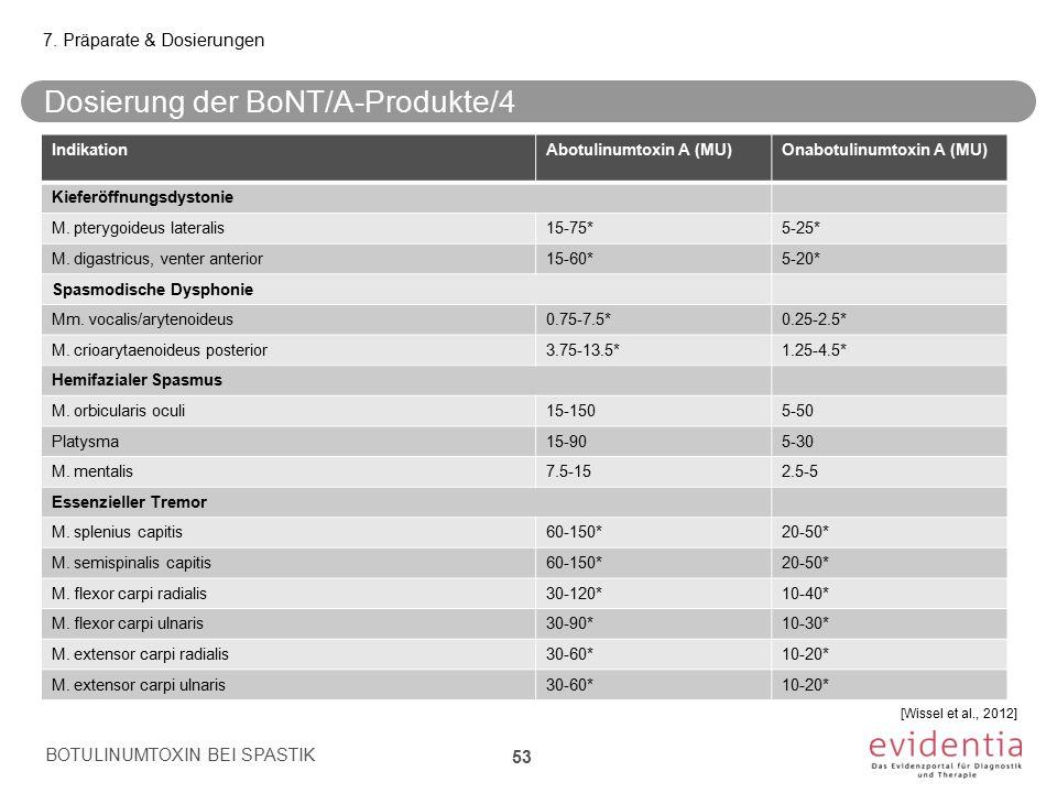 IndikationAbotulinumtoxin A (MU)Onabotulinumtoxin A (MU) Kieferöffnungsdystonie M. pterygoideus lateralis15-75*5-25* M. digastricus, venter anterior15