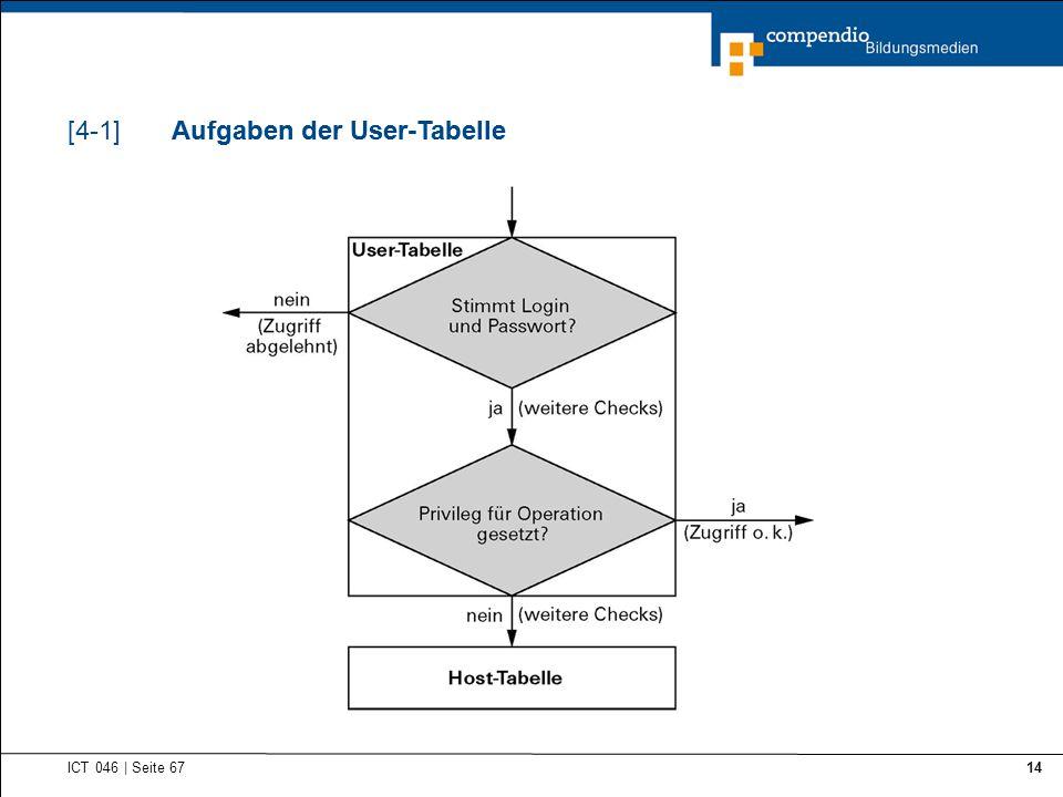 Aufgaben der User-Tabelle ICT 046 | Seite 67 14 Aufgaben der User-Tabelle[4-1]