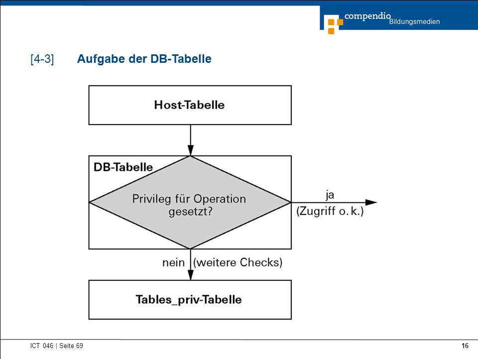 Aufgabe der DB-Tabelle ICT 046   Seite 69 16 Aufgabe der DB-Tabelle[4-3]