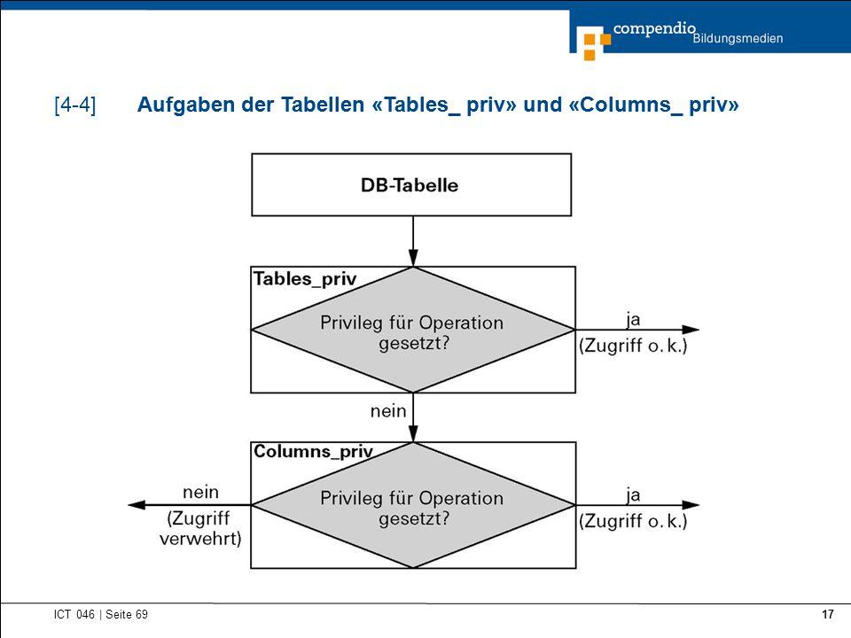 Aufgaben der Tabellen «Tables_ priv» und «Columns_ priv» ICT 046 | Seite 69 17 Aufgaben der Tabellen «Tables_ priv» und «Columns_ priv»[4-4]