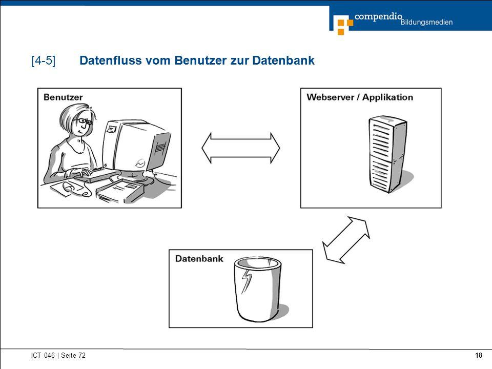 Datenfluss vom Benutzer zur Datenbank ICT 046 | Seite 72 18 Datenfluss vom Benutzer zur Datenbank[4-5]