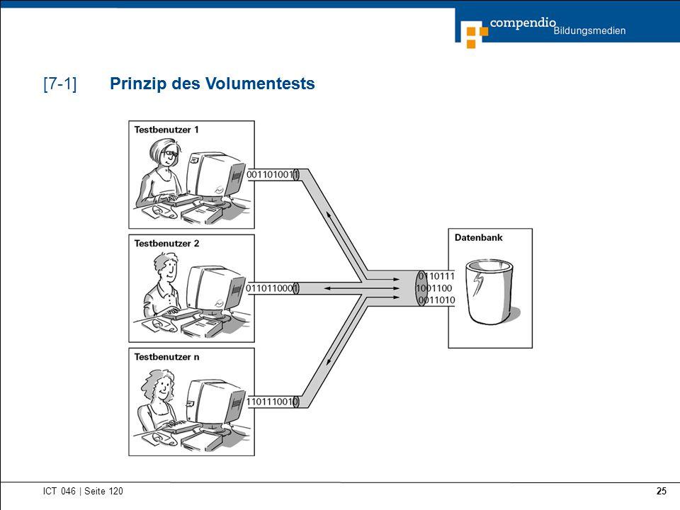 Prinzip des Volumentests ICT 046   Seite 120 25 Prinzip des Volumentests[7-1]