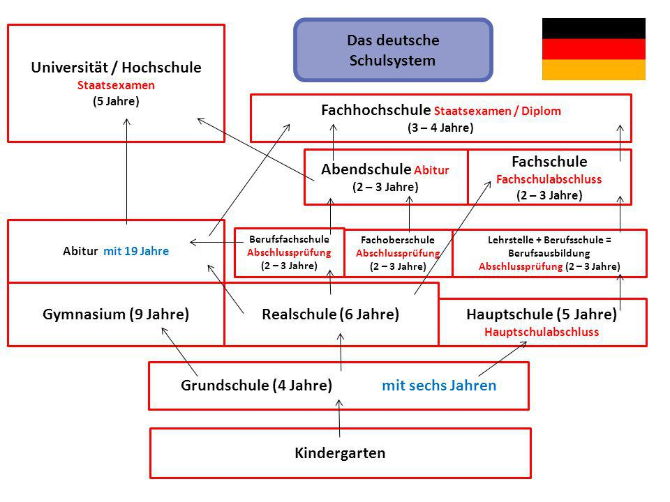 Kindergarten Grundschule (4 Jahre) mit sechs Jahren Gymnasium (9 Jahre)Realschule (6 Jahre) Hauptschule (5 Jahre) Hauptschulabschluss Berufsfachschule