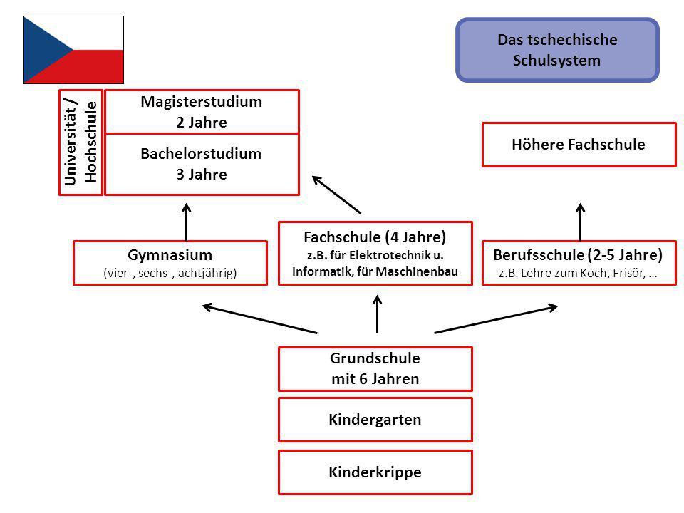 Kinderkrippe Fachschule (4 Jahre) z.B. für Elektrotechnik u. Informatik, für Maschinenbau Grundschule mit 6 Jahren Kindergarten Gymnasium (vier-, sech