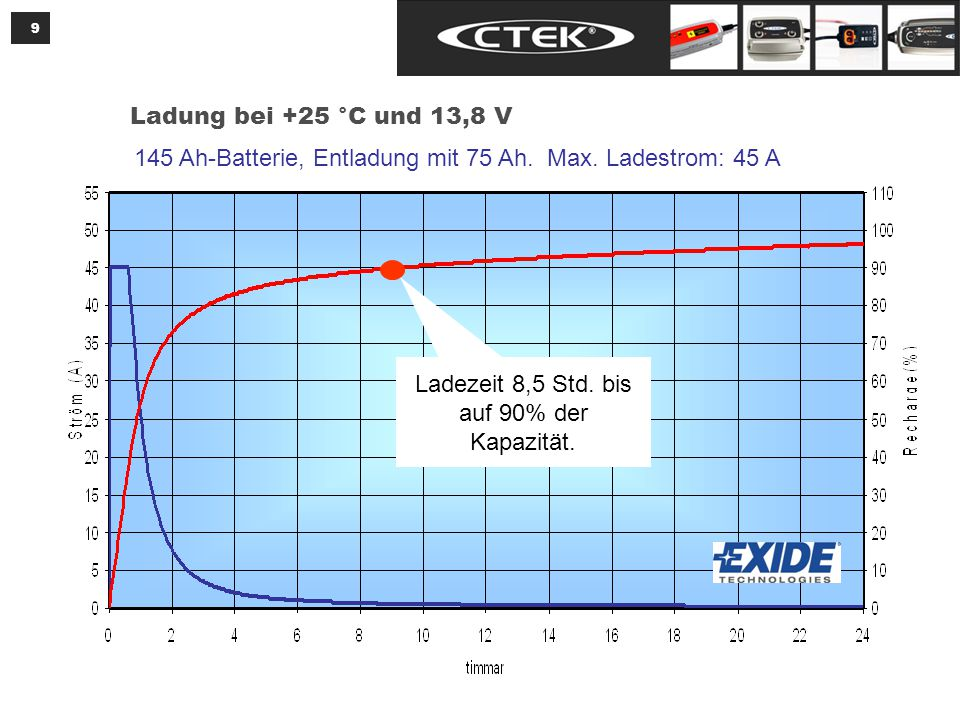 9 Ladung bei +25 °C und 13,8 V 145 Ah-Batterie, Entladung mit 75 Ah.